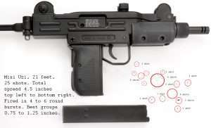The Uzi sent a best six rounds downrange at 0.75 inches (large red circle).