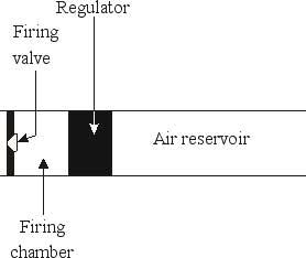 How does an air pressure regulator work? | Air gun blog - Pyramyd