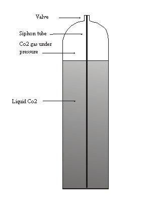 Working with bulk-fill CO2 guns   Air gun blog - Pyramyd Air