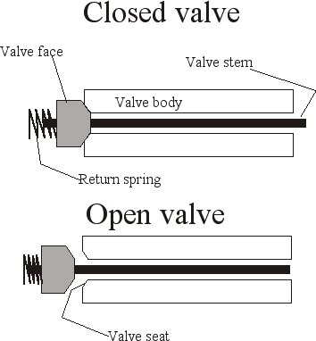 diagram of a pneumatic valve   air gun blog   pyramyd air reportthese two illustrations of the cross section of a pneumatic valve illustrate how the valve works  the other parts of the gun  reservoir  barrel  hammer