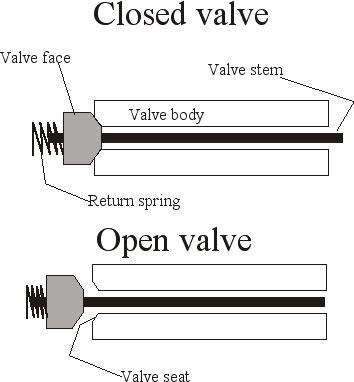 Air Gun Valve Diagram - Wiring Diagram General