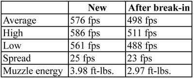 Crosman Powershot Penetrator pellets