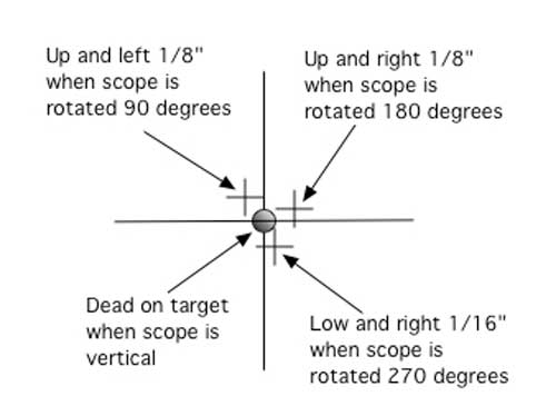 crosshair shift when scope is rotated