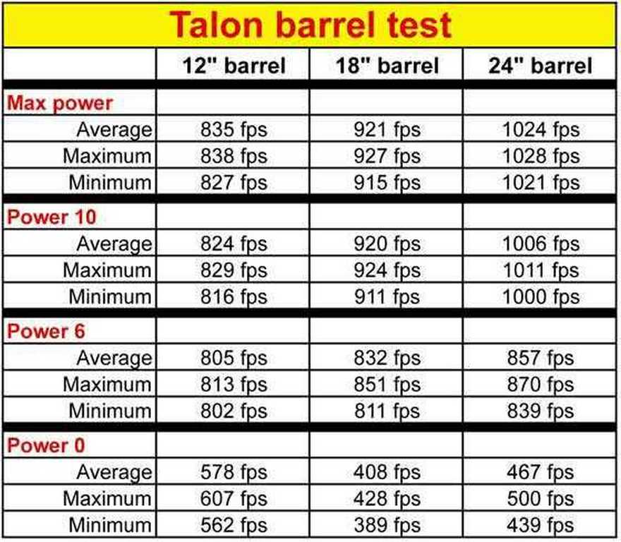 Talon barrel test