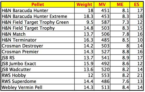 Crosman 622 performance table