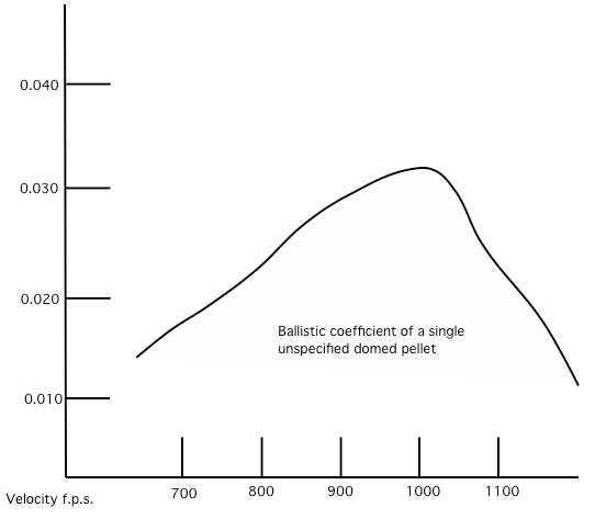 BC chart