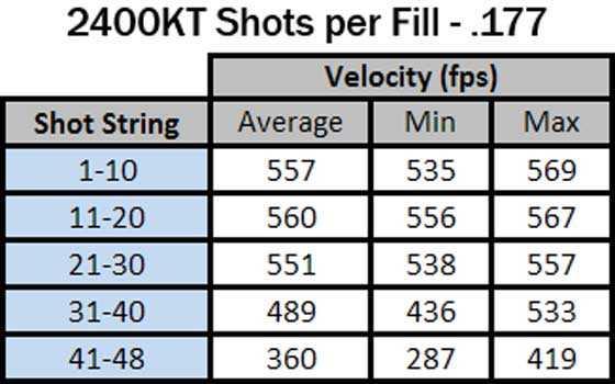 Crosman 2400 KT .177 shots per fill