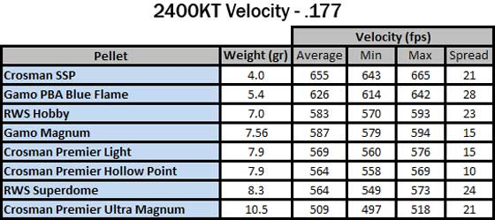 Crosman 2400 KT velocity