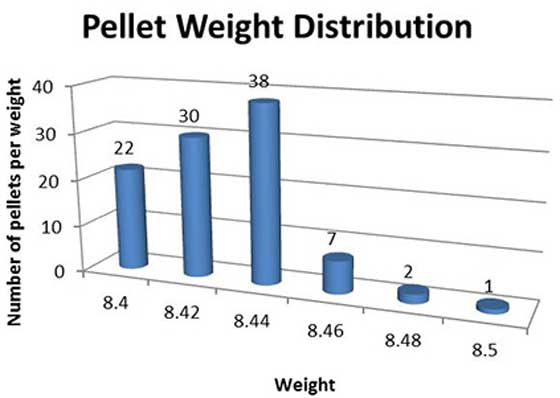 JSB Exact Premium weight chart