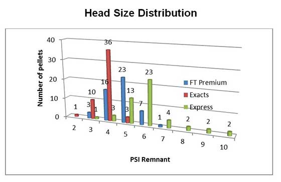 head size distribution
