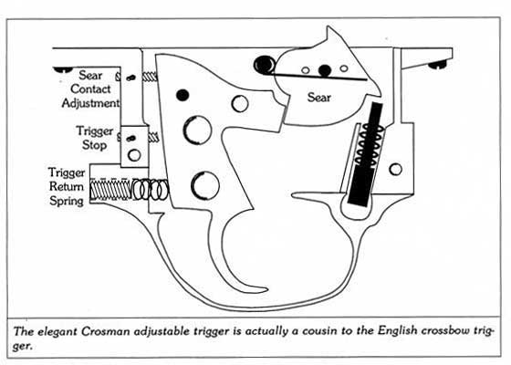 A Special Trigger From The Past Air Gun Blog Pyramyd