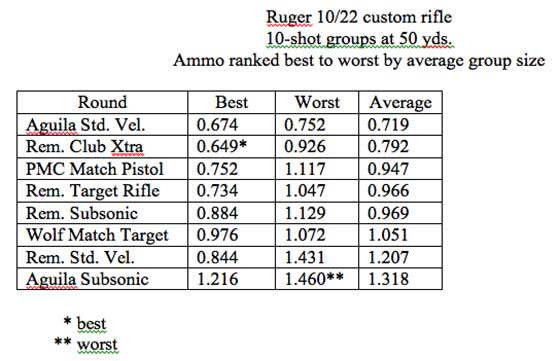 Ruger 10/22 custom groups