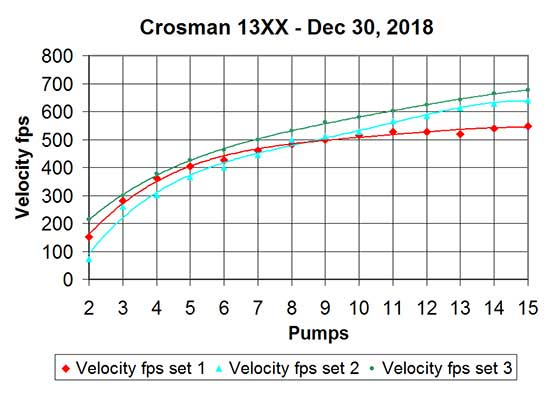 modified Crosman 1377 pumps vs velocityS