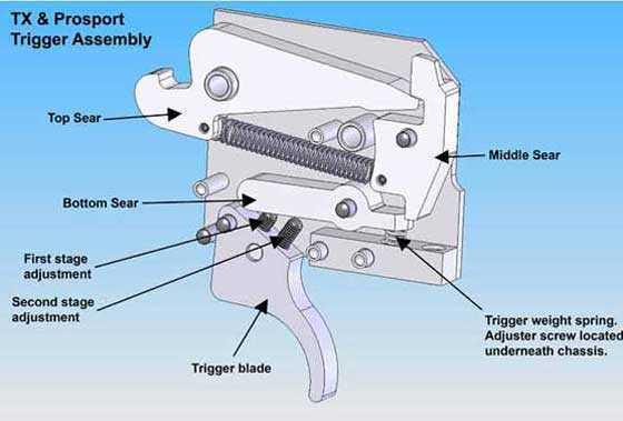Pro-Sport trigger