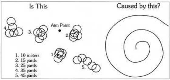 spiraling pellets