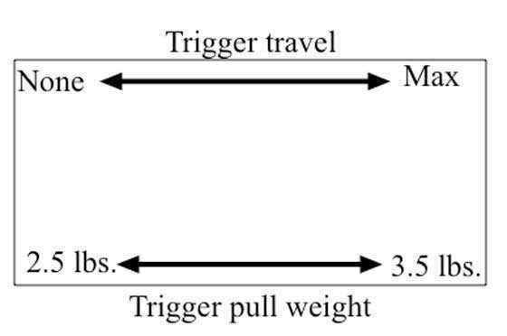 Sig ASP20 trigger box