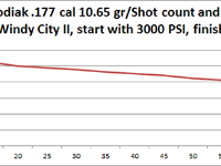 Windy City II shot string. Beeman Kodiak .177 cal, 10.65 grain. Rifle filled to 3,000 PSI. Shot count down to 800 PSI.