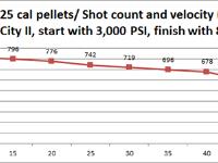 Windy City II shot string. Eun Jin .25 cal, 35.8 grain. Rifle filled to 3,000 PSI. Shot count down to 800 PSI.
