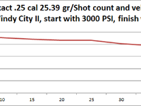 Windy City II shot string. JSB King Exact, 25.39 grain. Rifle filled to 3,000 PSI. Shot count down to 800 PSI.